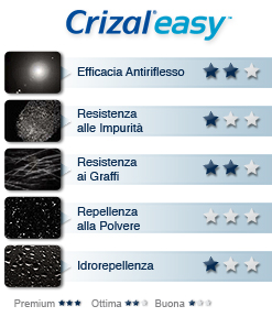 crizal easy