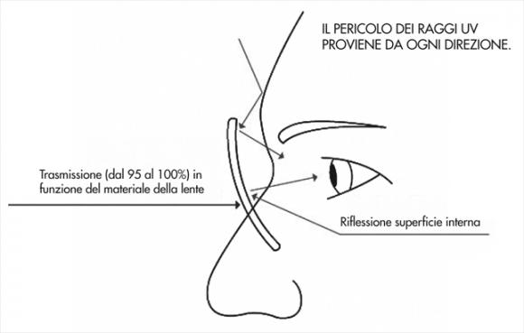 E SPF Essilor - il nuovo fattore contro gli UV